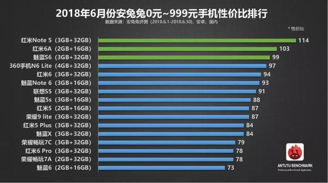 6月智能手机性价比排行榜:小米8刚好100分