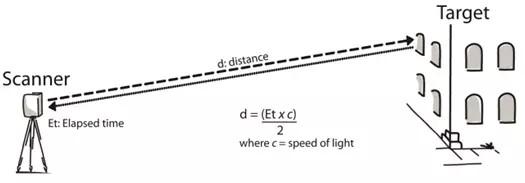 飞速狂奔的激光雷达市场,也许跑错了道