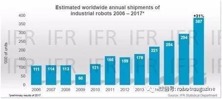 """机器人行业是否会经受""""光伏行业""""的洗牌严冬?"""