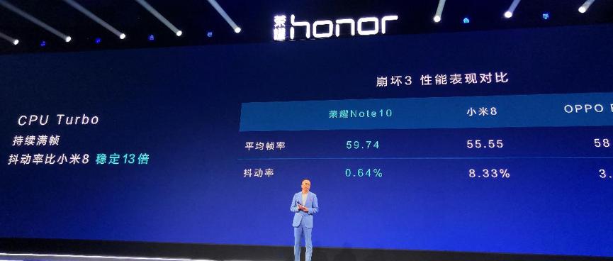 """2018上半年,在国内互联网手机市场,荣耀手机再度成为销量与销售额双冠军。同时,海外市场,实现超过150%的爆发式增长。荣耀手机国内市场""""三年前三"""",全球市场""""三年前五""""的战略目标,有望提前实现。    7月31日,荣耀在北京正式发布AI大屏旗舰荣耀Note10。荣耀总裁赵明对外宣布,这款从Note8""""跨代""""升级而来的Note10又加持了最新""""吓人""""技术:THE NINE液冷散热技术和双Turbo技术。 6. 95英寸液冷双Turbo定义AI大屏机 据介绍,荣耀Note10采用了一块6.95英寸的18.5:9比例AMOLED屏幕,在全面屏设计及配以圆润流光玻璃材质下,单手可握;麒麟970人工智能芯片、EMUI8.2系统的软硬双AI组合,为用户提供更加智慧化的革新体验;8GB+128GB大内存、后置1600万像素+2400万像素AI双摄、前置1300万像素、5000mAh大电池、5V/4.5A超级快充等主流旗舰机配置,全方位打造荣耀Note10更大、更快、更COOL的大屏旗舰体验。   荣耀Note10拥有幻影蓝、幻夜黑两种配色,6GB+64GB、6GB+128GB和8GB+128GB三个版本分别为2799元、3199元和3599元,8月1日10:08起,荣耀Note10将在华为商城、京东、天猫荣耀官方旗舰店、苏宁易购荣耀官方旗舰店、唯品会荣耀官方旗舰店和国美荣耀官方旗舰店六大电商平台开启抢先购;8月3日10:08起,以上6大电商平台联合线下渠道全面正式发售。  作为国内互联网第一品牌,荣耀在2018年上半年取得了销量和销售额双冠军,更是斩获京东618手机类累计销量冠军、京东618手机类单日销量冠军。而且海外增速明显,销量同比增加150%。不仅于此,荣耀携伙伴共同迈进新零售时代,在荣耀IoT和新零售3.0战略下,荣耀将以手机为入口,打造品牌共生IoT新生态,共创年轻潮玩生活。   此外,在大屏影音的视听体验方面,荣耀Note10支持HDR10格式,在AI画质增强下,观影时视频画质提升20%。同时,荣耀Note10采用双独立音腔,机身上下对称式双扬声器设计,营造专业环绕声场,轻松体验掌上""""IMAX""""巨幕级观影效果。不仅如此,其还支持杜比全景声(Dolby Atmos)和杜比AC-4。移动设备中的杜比全景声能够为已经充满动态的移动设备体验增添更多流动且令人惊艳的声音维度。通过耳机和内置扬声器让自己沉浸在声场之中,即使出门在外,也能欣赏三维空间里所感知到的丰富震撼的灵动音效和各种元素的细微声音。   大屏性能怪兽荣耀Note10携""""双Turbo""""大杀器而来,包括""""GPU Turbo+CPU Turbo(Turbo键)""""。其中GPU Turbo是一项软硬协同的图形处理加速技术,打通了EMUI操作系统以及GPU和CPU之间的处理瓶颈,在系统底层对传统的图形处理框架进行了重构,使得GPU图形处理效率提升60%的同时,SoC能耗降低30%,告别卡顿难题,带来稳定高帧率的大屏游戏竞技体验。基于目前该技术已完成6款热门重载游戏的优先适配(王者荣耀、QQ飞车、穿越火线、刺激战场、全军出击、荒野行动)。  此外,另一项黑科技,就是荣耀Note10为游戏用户量身定制的CPU Turbo(Turbo键),CPU的主要任务是3D建模和配合NPU进行AI人工智能处理,构建游戏框架。游戏中点击Turbo键,后台将智能清理冗余进程,激发CPU极限能力。得益于另一项创新的THE NINE液冷散热技术,能让CPU稳定运行在高频率下,即使面对因为更大量的游戏画面切换所产生的大量运算以及重新建模的任务,系统也能够更为轻松的处理,让游戏的抖动率更低,游戏更为流畅。  大屏游戏竞技体验下,极限的性能需要极致散热的保障。荣耀Note10采用THE NINE液冷散热技术,将与MacBook Air液冷管直径(5mm)一样的D5液冷管塞进了仅有7.65mm厚的机身中,全长113mm的液冷管纵穿热区和冷区,同时配合9层立体散热,使得CPU最高可降10°C,散热能力提升41%。极好的散热,让游戏时刻保持顺畅,满帧燃爆全场,带来绝佳的大屏游戏体验。此外,为了更好满足游戏用户的需求,大屏性能怪兽荣耀Note10还与荒野行动进行了深度的技术合作,在场景振动及听声辩位上进行专项适配。 PC模式一机两用    荣耀Note10配备的6.95英寸AMOLED大屏幕,对于商务人群非常实用。相较于其他6英寸的手机屏幕,荣耀Note10能够显示更多的内容,看到更多信息,减少翻阅、提高办公效率。同时支持一键分屏,大屏办公效率更高。  荣耀Note10支持无线超清投屏和有线投屏两种方式。在无线投屏下,荣耀Note10支持1080P,通过Miracast协议进行连接。而有线投屏场景下,则是通过Type-C转"""