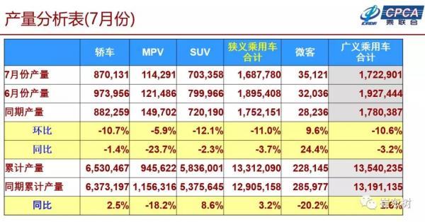 2018年七月份全国乘用车市场分析(组图)