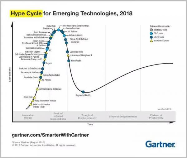 AI 芯天下 | Gartner预测:边缘智能、数字孪生是下一个创投热点?