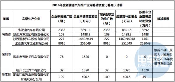 发放总数不足申报数50%,三省市因核查扣发3亿国补成定局!