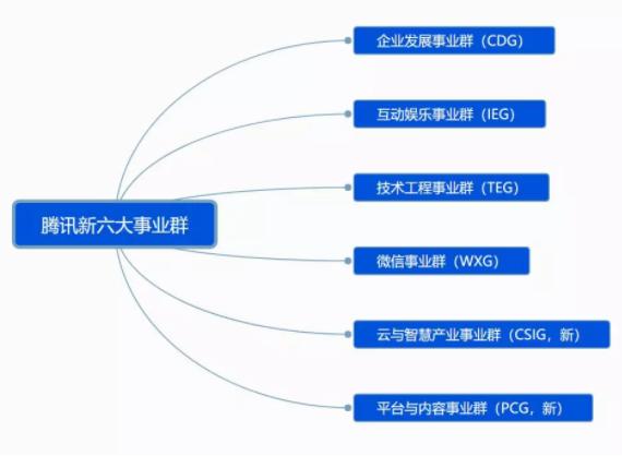 腾讯最新架构公布,云服务BG化,成腾讯全面ToB源动力