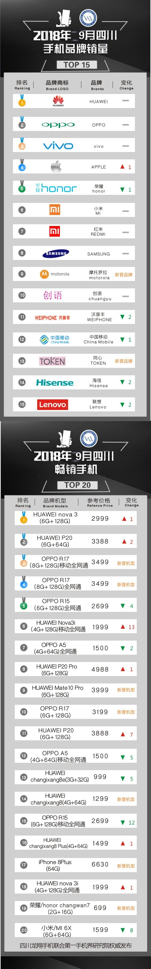 2018年9月四川畅销手机市场TOP15:OPPO_R17新晋摘铜