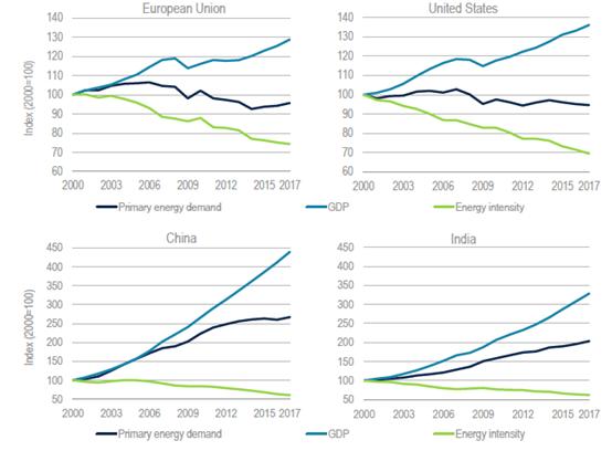 能源gdp_下图是1990 2010年我国能源消费与gdp增长变化图 能源与gdp增长的关系是