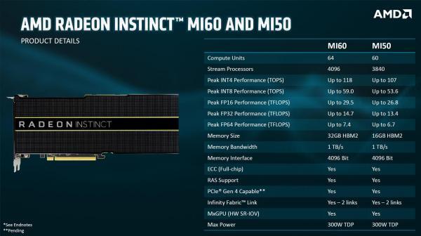 就在今天凌晨,AMD发布了全球首款7nm显卡!