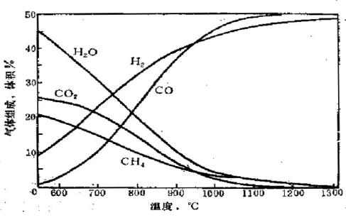 太阳能光热发电并生产液态阳光一种方法