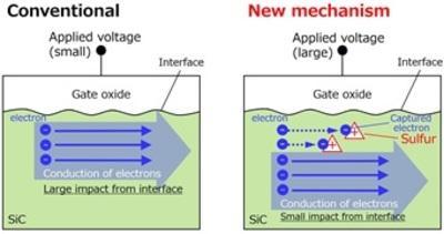 三菱电机联合东京大学提出提高SiC功率半导体可靠性的新机制