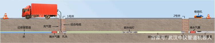 管道UV修复车工作原理说明
