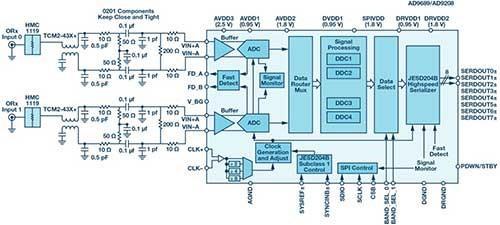 """撬动5G基站无线电架构变革,RF转换器成""""支点"""""""