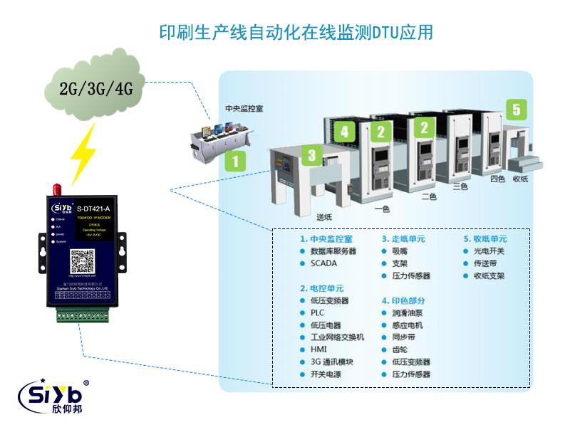 生产线IP MODEM远程测控工业级DTU数据传输终端