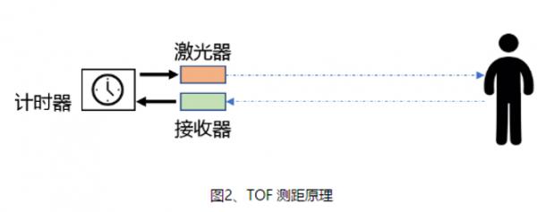三角测距与TOF激光雷达  你了解多少?
