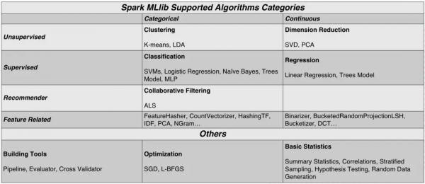 AI芯天下丨工业大数据挖掘的利器——Spark MLlib