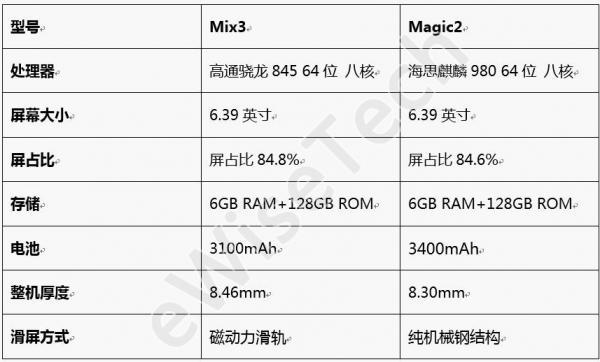 E对比:Magic2与Mix3不知怎么选?小E告诉你!