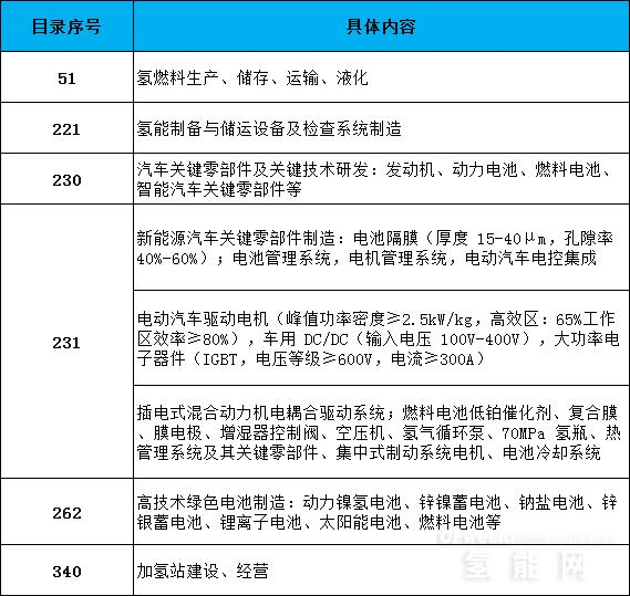 国家发改委鼓励外商投资氢能