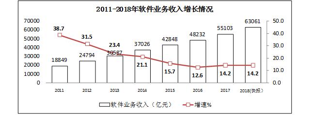 2018年软件和信息技术服务业统计公报