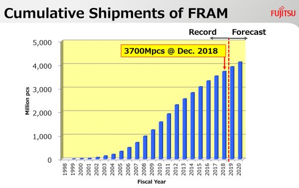 存储领域丛林法则下,富士通用20年的专注演绎另类崛起