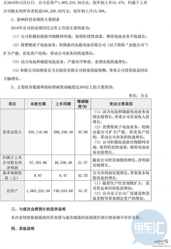 亿纬锂能、国轩高科同日发布2018年业绩快报
