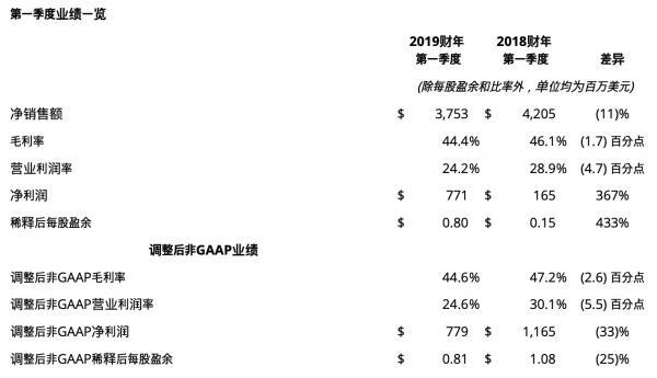 AI芯天下丨应用材料公司发布2019财年第一季度财务报告