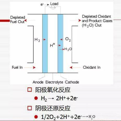 气体质量流量传感器FS4000系列在新能源汽车燃料电池中的应用