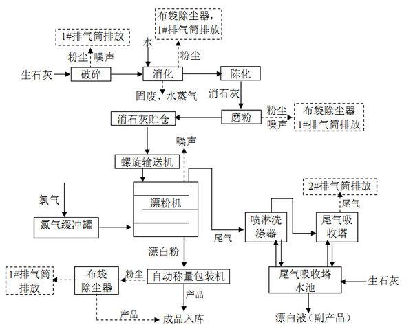 工业制漂白粉的工艺及氯气的作用