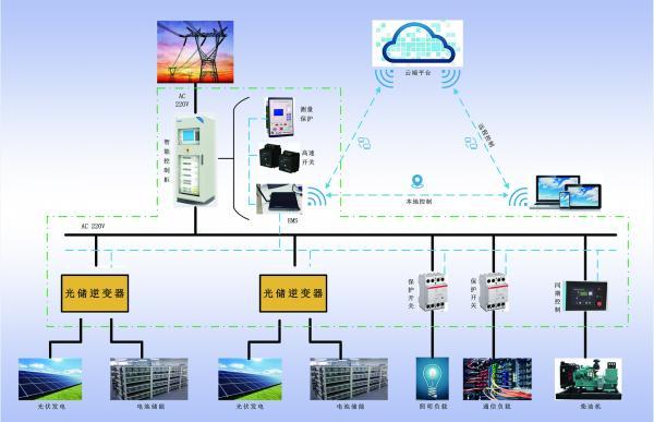 微电网有哪些关键技术?