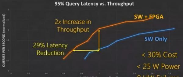 AI芯天下丨丨FPGA在微软数据中心的前世今生