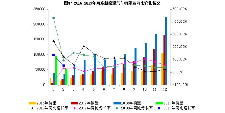 2019年2月经济形势_2019年2月汽车工业经济运行情况