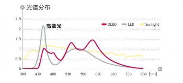 UIV OLED照明光源特點簡述,了解不一樣的光