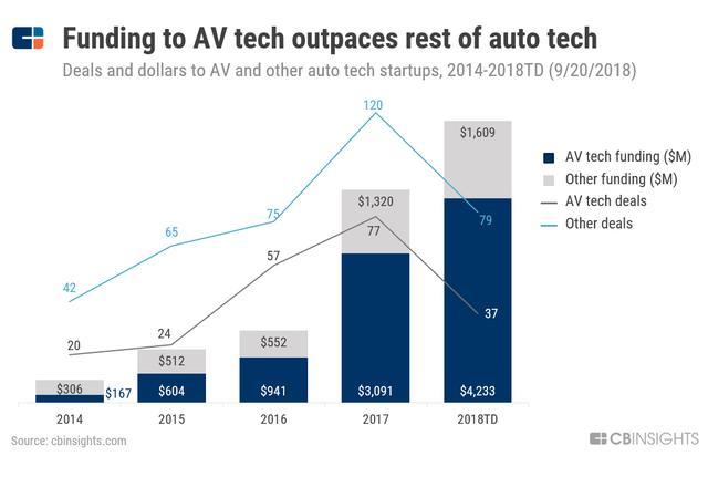 3年800亿美元:自动驾驶投资热潮的背后