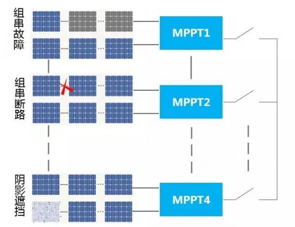 组串式逆变器在光伏电站中的应用优势