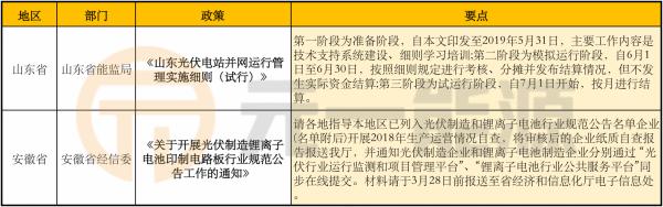 3月光伏行业最新政策汇总 2019光伏新政积极推进中