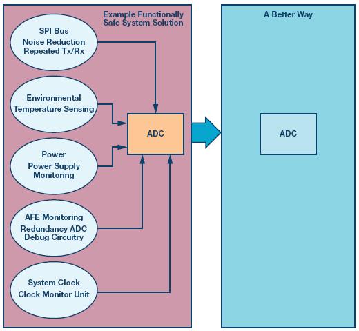 数据采集系统的功能安全