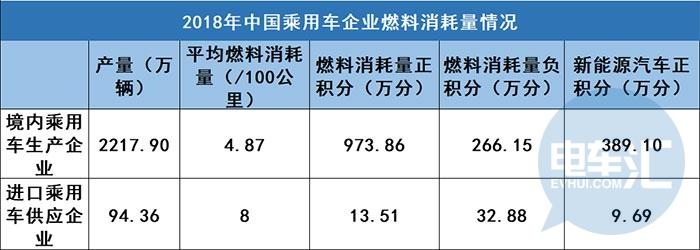 2018年双积分成绩出炉,141家乘用车企产生新能源正积分398.79万分