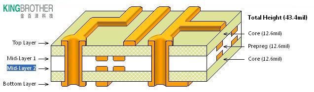 硬见小百科:PCB多层板各层含义与设计原则
