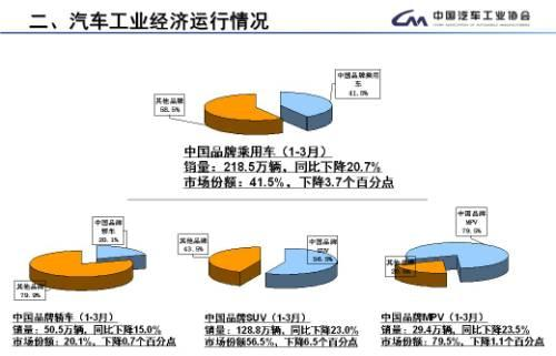 3月乘用车销量环比激增65.6% 同比降6.88%
