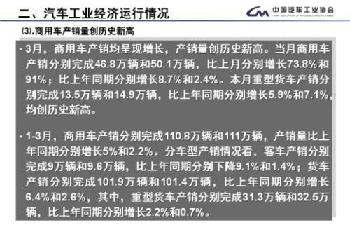 3月汽车产销环比增81.45% MPV同比降幅大