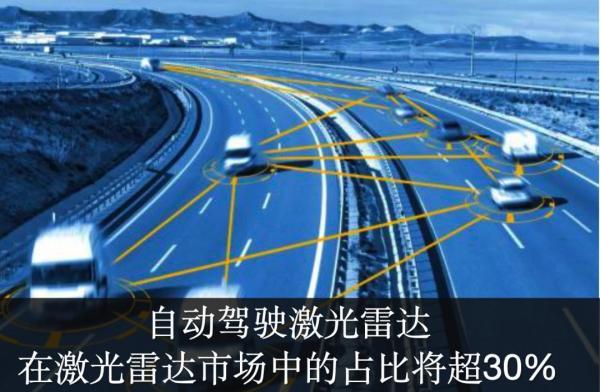 数据丨《汽车和工业应用的激光雷达-2019版》
