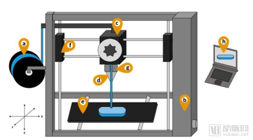 数字医药时代:3D打印点燃定制药物市场,FDM技术成新亮点