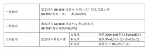 天津最严污水处理标准惹非议,提标不应是空中楼阁