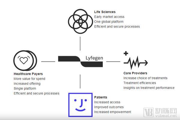 Lyfegen完成75万瑞士法郎种子轮融资,运用区块链技术开发基于价值的医疗付费平台