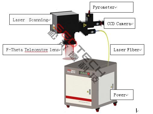 松尔德实验室丨让激光回流焊快如闪电