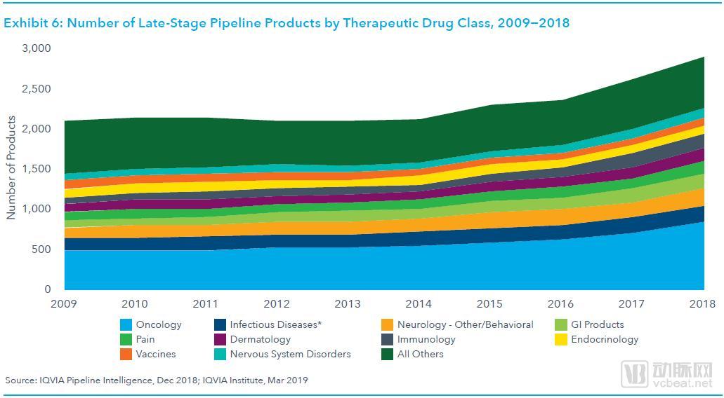 全球药物研发管线趋势报告:肿瘤管线占比达29%,初创企业占据大半江山
