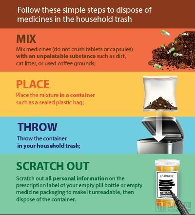 过期药和闲置药物回收,四家涉足该领域的国外企业整理
