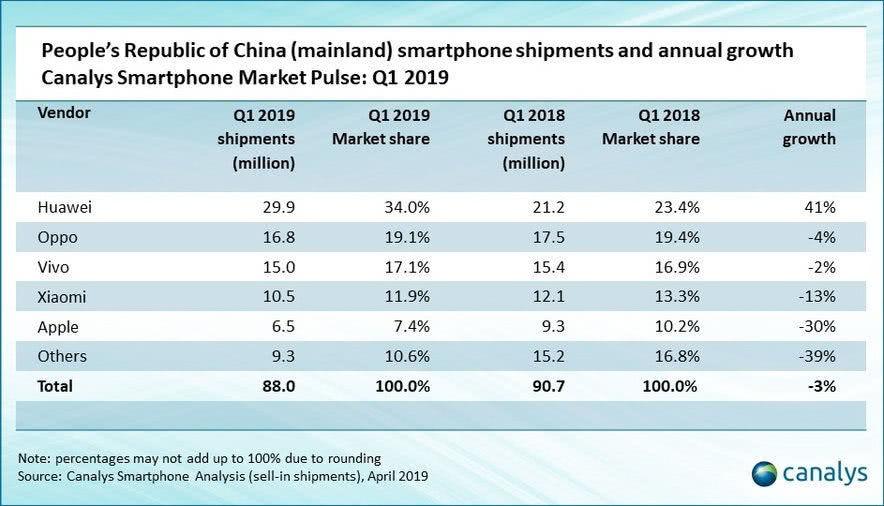 国产手机最惨的是它,国内外出货量均出现下滑