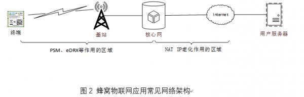 OneMO模组说第7课:NB-IoT协议和模组应用杂谈