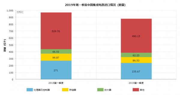 2019年第一季度中国集成电路进出口情况