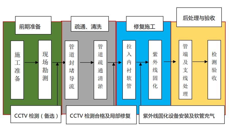 CIPP UV紫外光固化管道非開挖修復內襯法