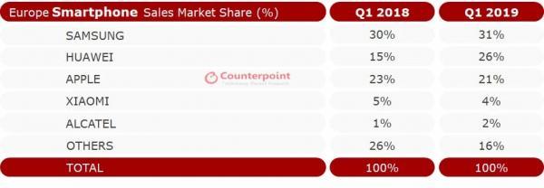 华为手机在欧洲市场攻势凌厉,苹果和小米均承压